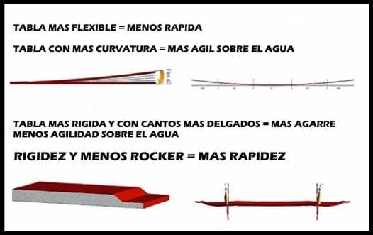 3 Arten von Kiteboards im Hinblick auf seinen unteren Teil und Form kitesurfen Mallorca im Mai