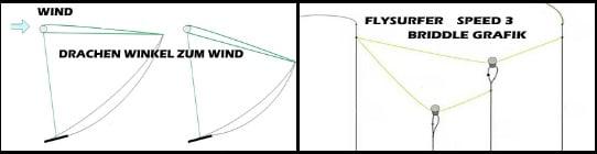 6 briddles grafik Flysurfer kiteschule Mallorca