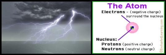La electricidad estática es la acumulación de cargas eléctricas mallorca kiteschool com