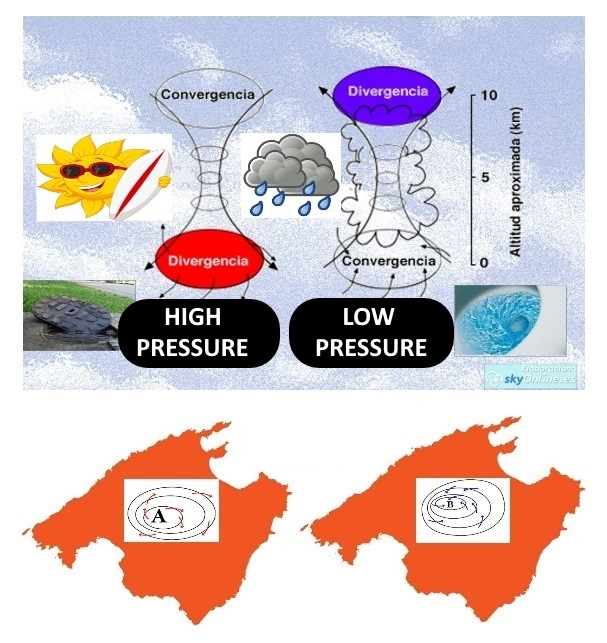 1 differences of air flow within high and low pressure areas