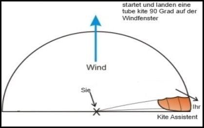 Erweitern Sie die Drachenlinien um 90 Grad zum Wind.Mallorca kiteschool