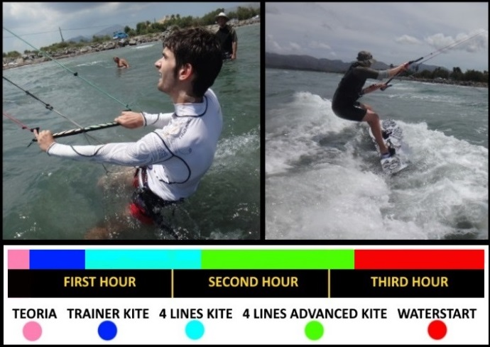 kitesurfing Mallorca best kite lessons in Alcudia and Pollensa description board