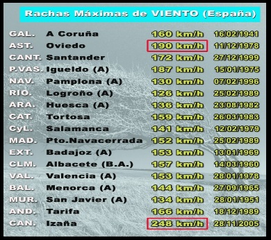 board of maximum wind speeds registered in Spain