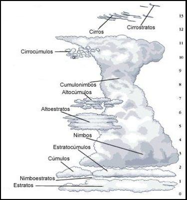 kann man sagen, dass eine Wolke eine Masse von Wassertröpfchen