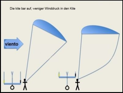 3 die bar auf weniger winddruck mallorca kiteschule
