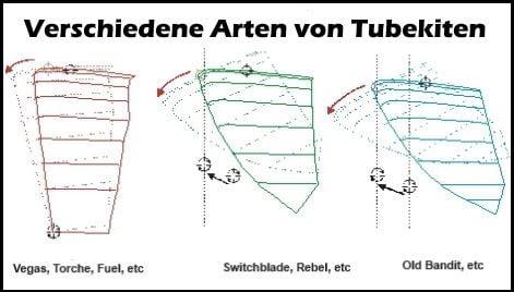 4 verschiedene Arten von Tubekiten