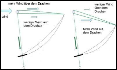 5 mehr wind uber den drachen kiten lernen mallorca anfänger kitekurs August