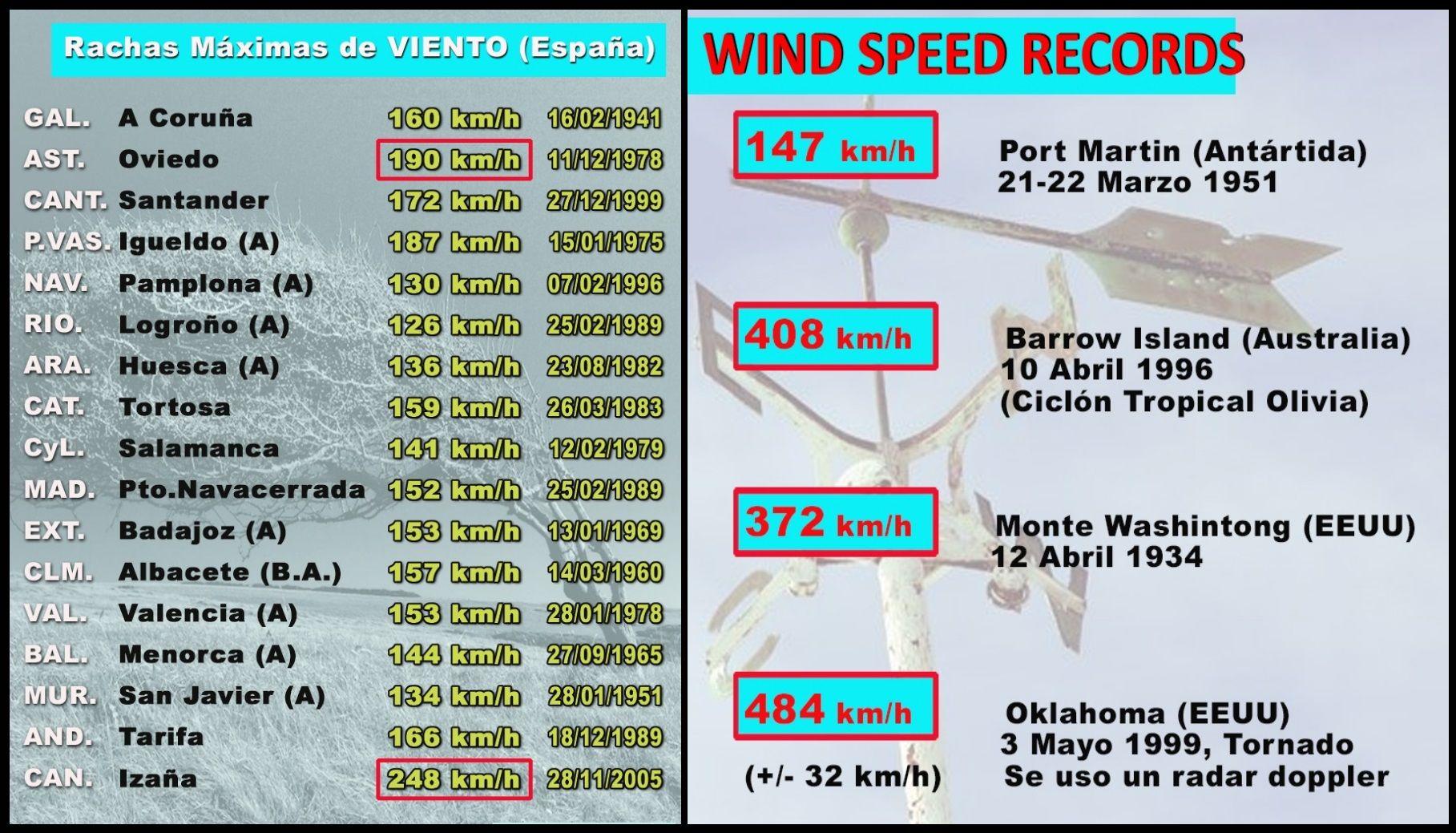 Windböen in Spanien