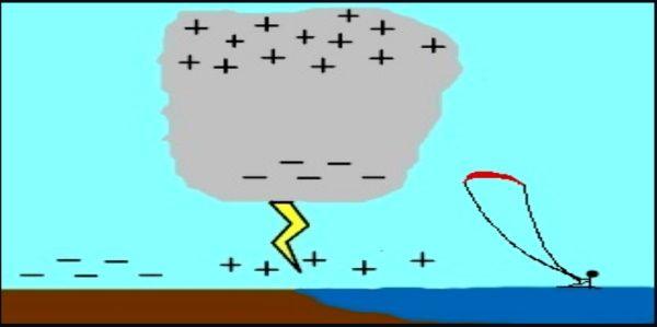 4-refugiarse de la tormenta electrica -kite-lessons-mallorca