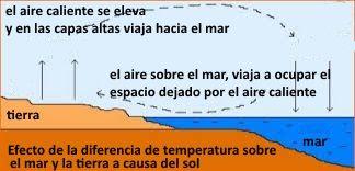 4 termicos-en-mallorca-curso de kite Pollensa y Palma