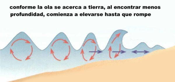 9 como-se-forman-las-olas-rompen-kitesurf
